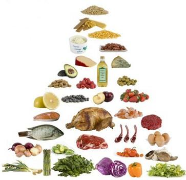régime paléolithique pyramide-alimentaire_paleo